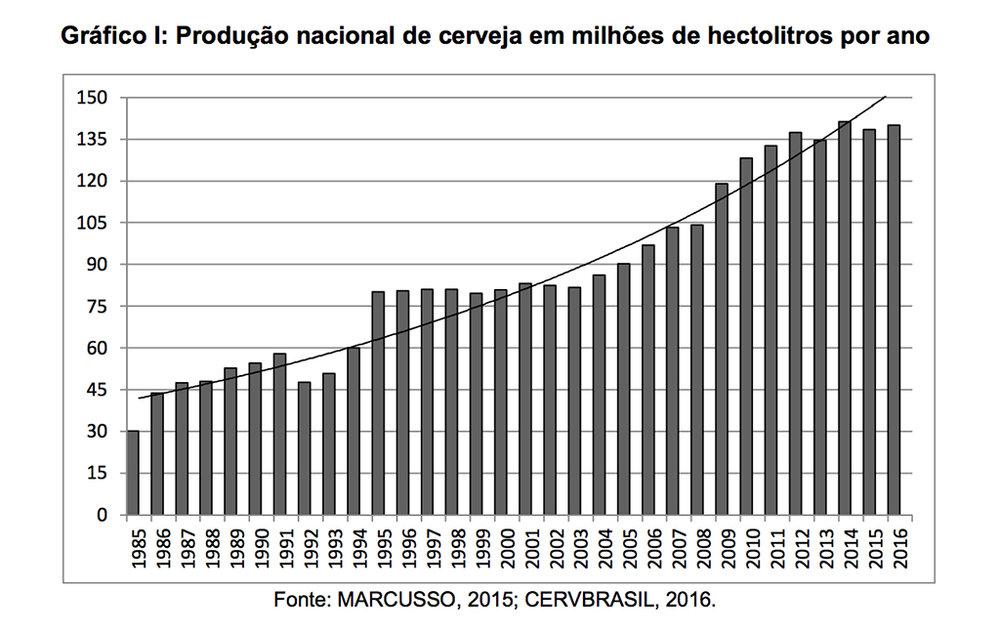 producao cerveja Brasil