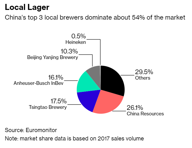 2017 Beer Volume Sales_China
